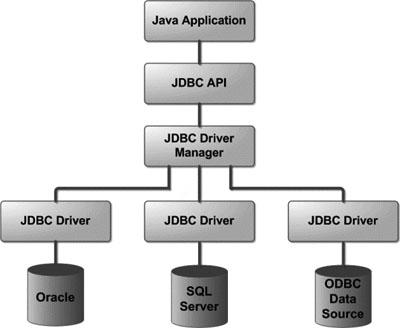 jdbc-architecture