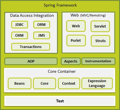 spring_architecture