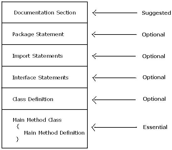 java-program-structure