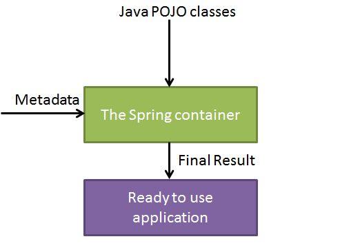 spring_ioc_container